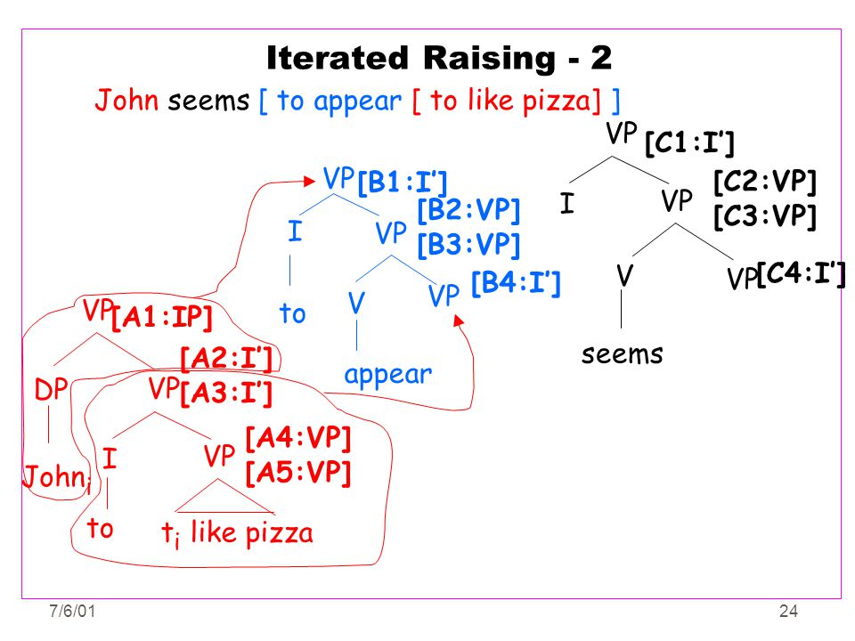Iterated Raising - 2 John seems [ to appear [ to like pizza] ] VP